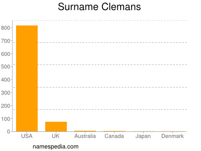 Surname Clemans