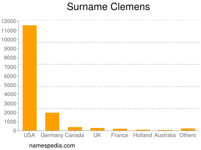 Surname Clemens