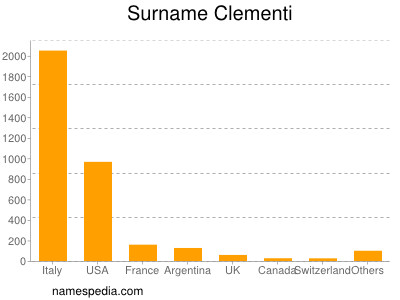 Surname Clementi