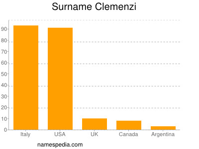Surname Clemenzi