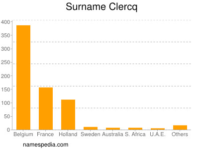 Surname Clercq