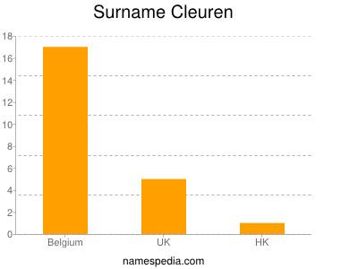 Surname Cleuren