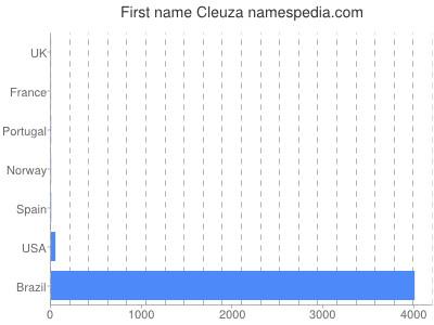 Given name Cleuza