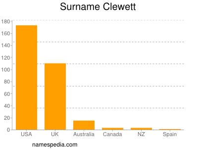 Surname Clewett