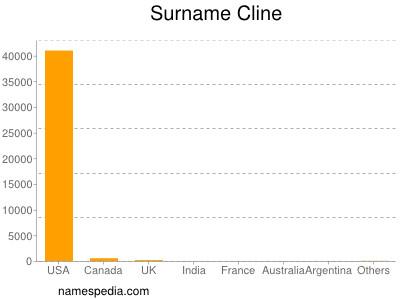 Surname Cline