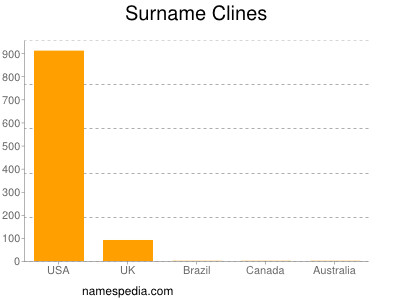 Surname Clines