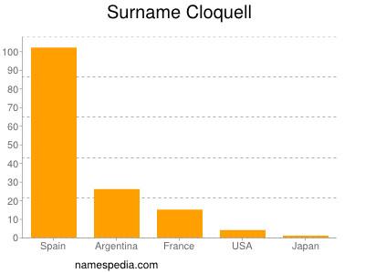 Surname Cloquell