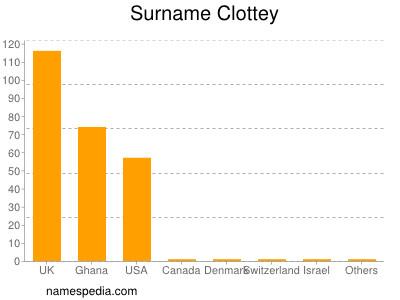 Surname Clottey