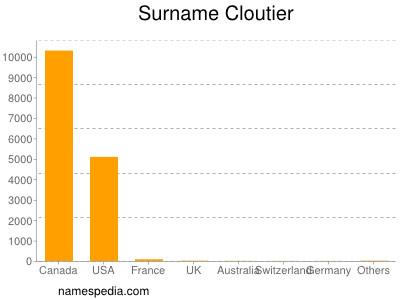 Surname Cloutier