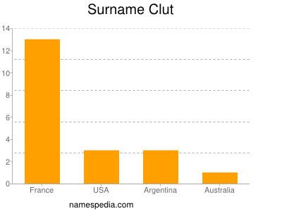 Familiennamen Clut