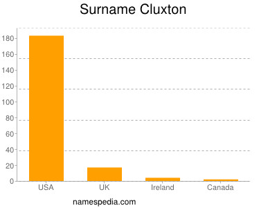 Surname Cluxton