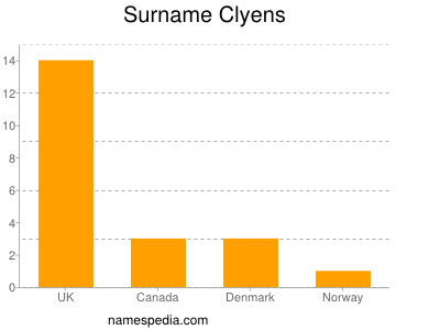 Surname Clyens