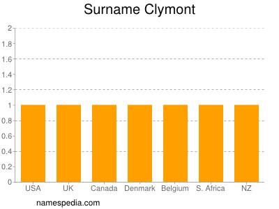 Surname Clymont