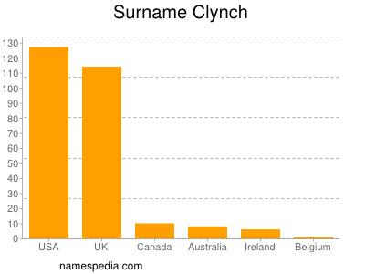 Surname Clynch