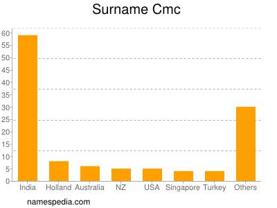 Surname Cmc