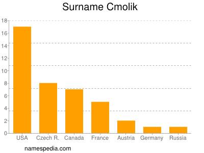 Surname Cmolik