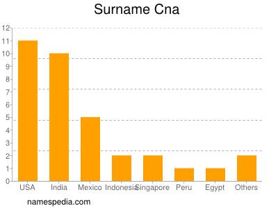 Surname Cna
