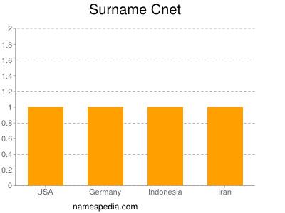 Surname Cnet