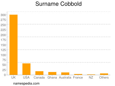 Surname Cobbold