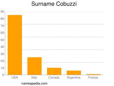Surname Cobuzzi