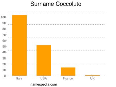 Surname Coccoluto