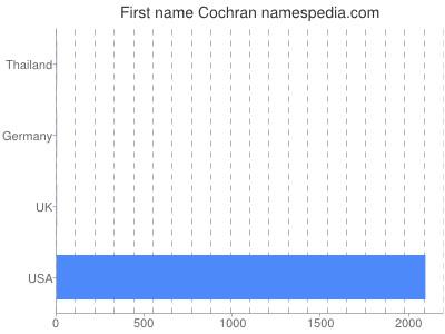 Vornamen Cochran