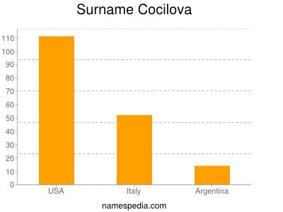 Surname Cocilova