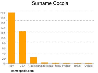 Surname Cocola