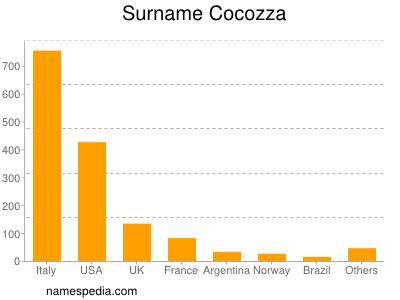 Surname Cocozza