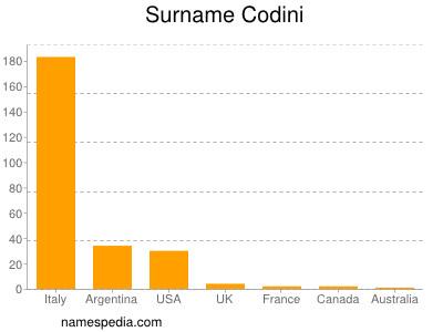 Surname Codini