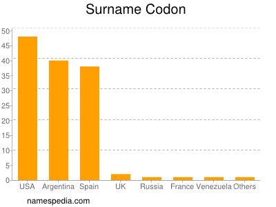 Surname Codon