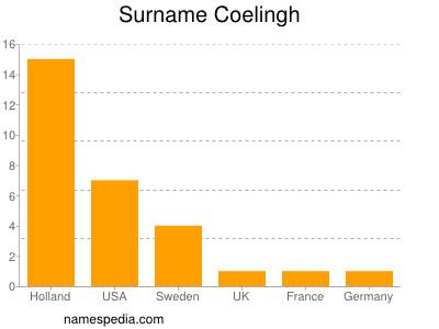 Surname Coelingh