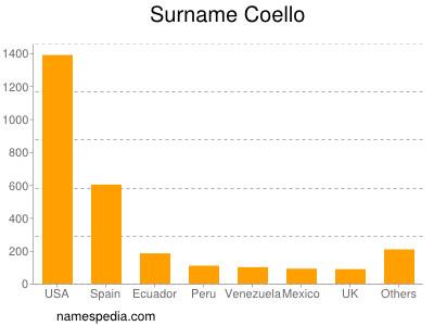 Surname Coello