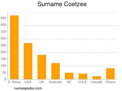 Surname Coetzee