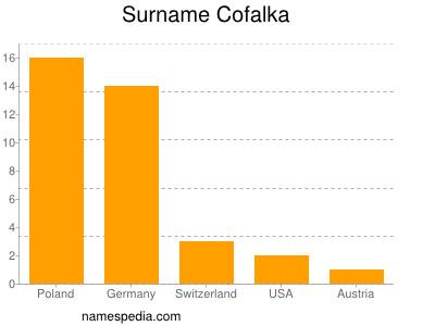 Surname Cofalka