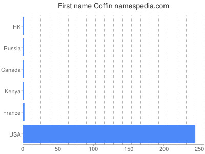 Given name Coffin