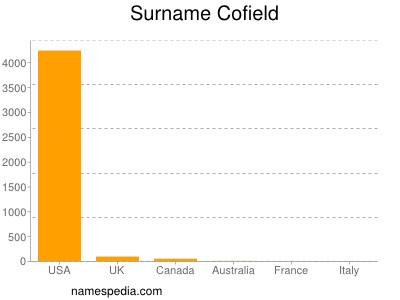 Surname Cofield