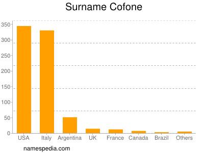 Surname Cofone