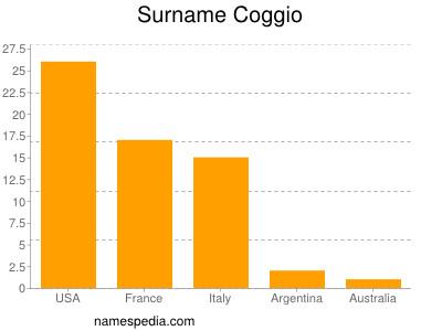 Surname Coggio