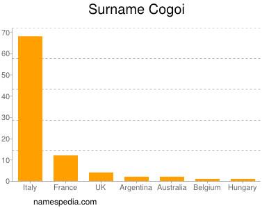 Familiennamen Cogoi