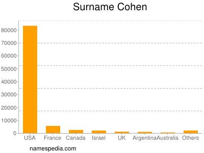 Familiennamen Cohen