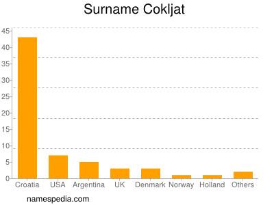 Surname Cokljat
