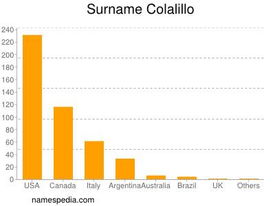 Surname Colalillo
