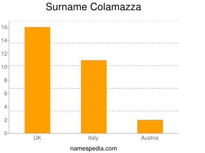 Surname Colamazza