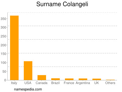 Surname Colangeli