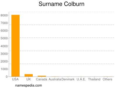 Familiennamen Colburn