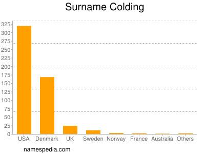 Familiennamen Colding