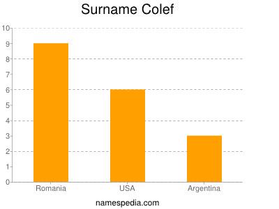 Surname Colef