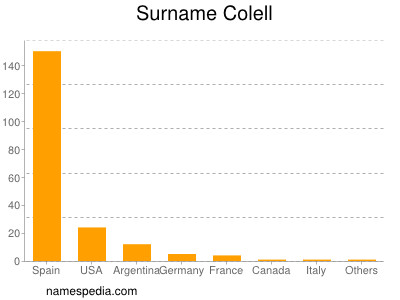 Surname Colell