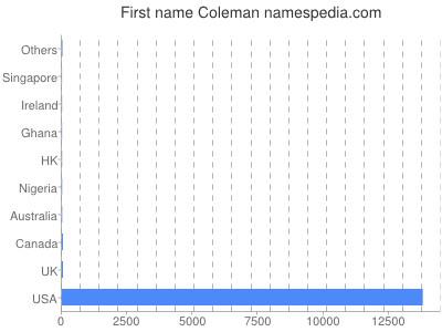 Given name Coleman